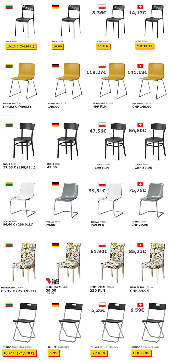 kėdžių kainos ikea