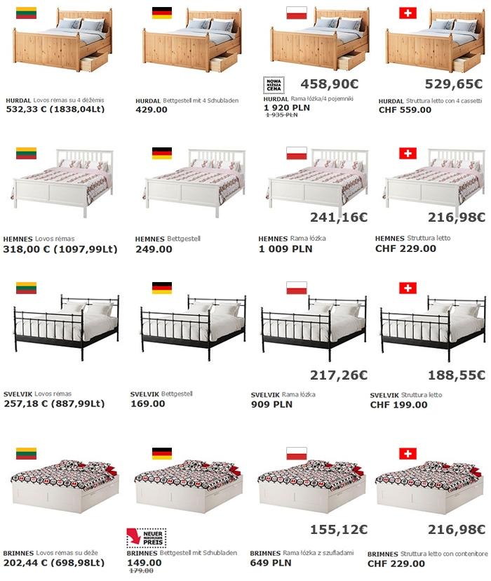 lovos ikea kainų palyginimas