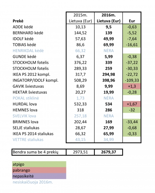 lietuva ikea kainos 2016 palyginimas
